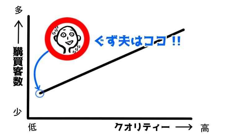 購買層説明図